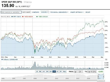 S&P 500 Vs S&P Healthcare and NASDAQ Biotech