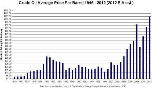 Crude Oil Average Price 1946 to 2012