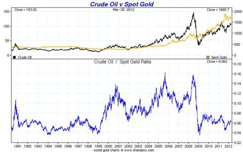 Crude Oil vs. Gold Price 1950-2012 - sharelynx.com