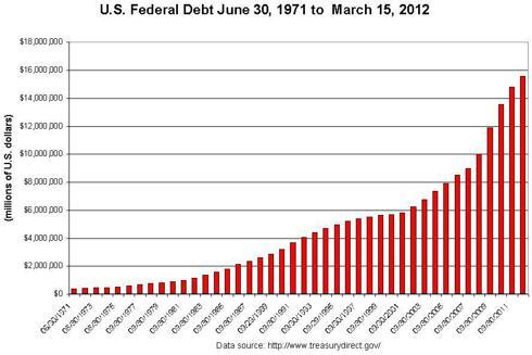 U.S. Federal Debt 1971 to 2012
