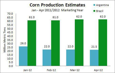 Corn Production Estimates For Brazil & Argentina Jan - April 2012