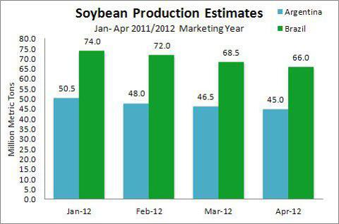 Brazil, Argentina Soybean Production Estimates Jan-Apr 2012