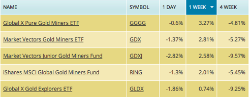 gdx, gdxj, gldx, gggg, ring, gold etf, gold stock etf