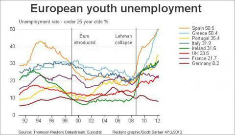 Youth unemployment is a total nightmare