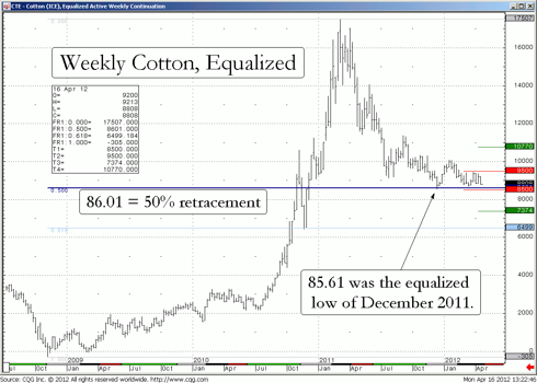 Weekly chart of Cotton (equalized from the front month of May)