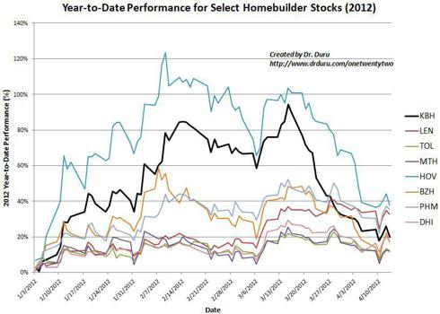 KB Home drops to the middle of the pack amongst homebuilders