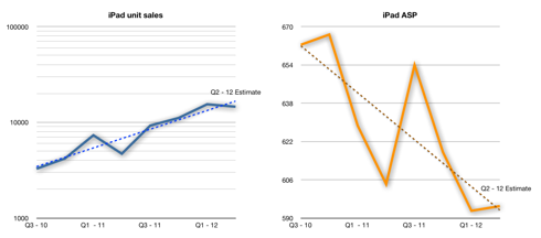 iPad units (logarithmic) and ASP (linear) charts with trend-lines.
