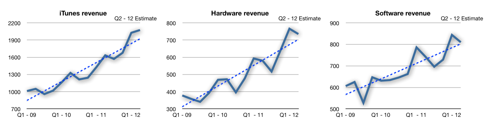 iTunes, Hardware and Software revenues linear charts with trend-lines.