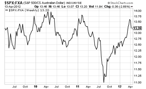 Has the outperformance of the S&P 500 ended just as the Australian dollar seems set to weaken further?