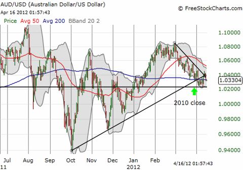 The Australian dollar struggles to hold onto support versus the U.S. dollar