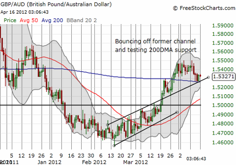 GBP/AUD looks set for a fresh surge higher