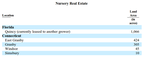 Griffin Land & Nurseries - Nursery Real Estate, Source: 10-K