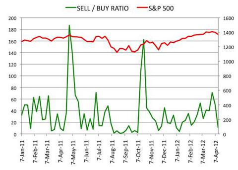 Insider Sell Buy Ratio April 13, 2012