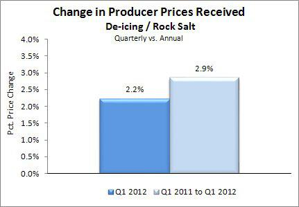 Change in Producer Prices Received - Rock Salt Q1 2012