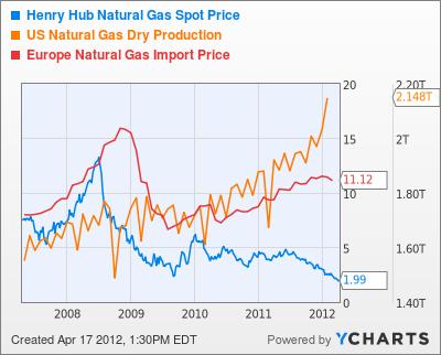 Henry Hub Natural Gas Spot Price Chart