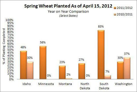 Spring Wheat Planted Through April 15, 2012