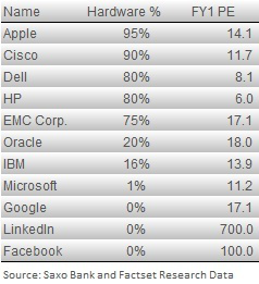 Table of IT companies PE level