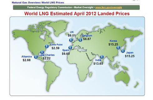 LNG world prices
