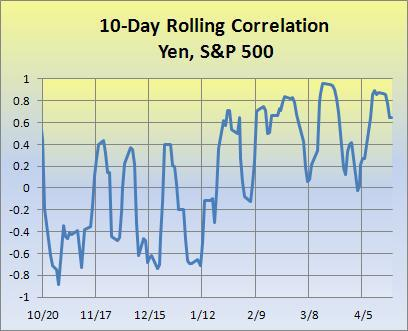 Yen, S&amp;P 500 correlation