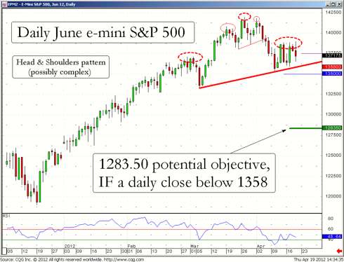 Daily chart of the June e-mini S&P 500 contract