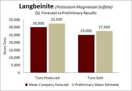 Intrepid Potash Langbeinite Q1 Forecasts vs Preliminary Results