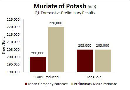 Intrepid Potash Muriate of Potash Q1 Forecasts vs Preliminary Results