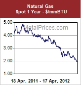 nat gas prices apl 18