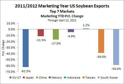 US Soybean Exports To Top 7 Markets