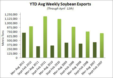 Average Weekly Soybean Exports: Sep - Feb vs Mar - Aug