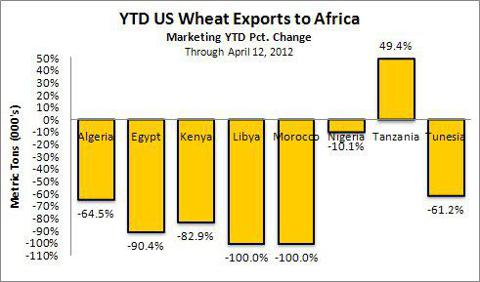 Wheat Exports from US to Africa through Apr 12 2012