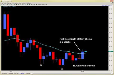 forex pin bar strategy price action pin bar trading 2ndskiesforex april 2nd