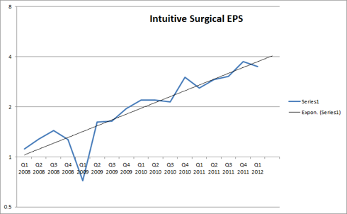 intuitive surgical eps growth