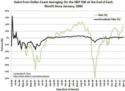 Gains from Dollar-Coast Averaging On the S&amp;P 500 at the End of Each Month Since January, 2000