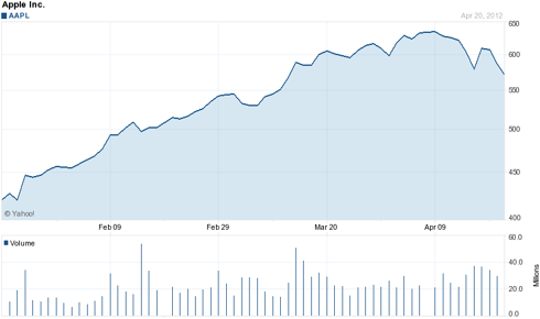 Apple (<a href='http://seekingalpha.com/symbol/aapl' title='Apple Inc.'>AAPL</a>) 3 Month Chart