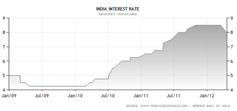 india rates, interest rate India, India interest rate chart