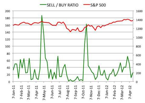 Insider Sell Buy Ratio April 20, 2012