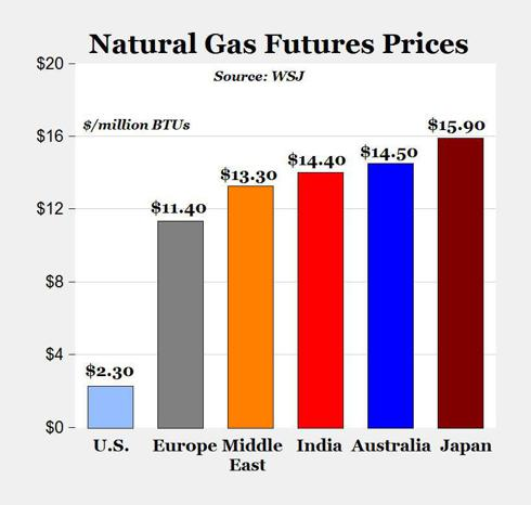 International Natural Gas Prices