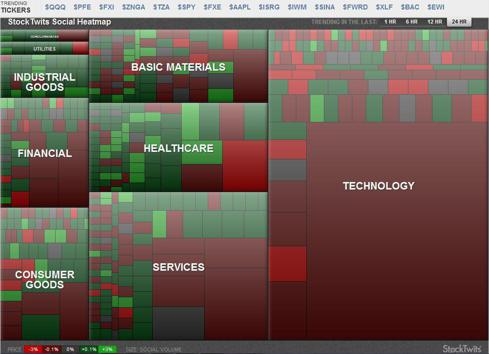StockTwits topic heat map over the last 24 hours (as of 4/23/12)