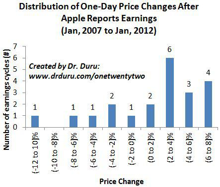 Distribution of One-Day Price Changes After Apple Reports Earnings (Jan, 2007 to Jan, 2012)
