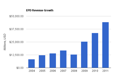 Enterprise Products Partners Revenue Chart