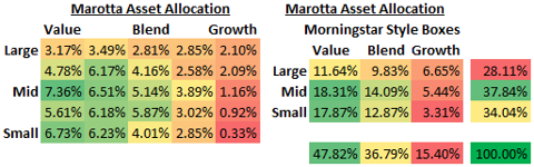 Marotta Asset Allocation 2010