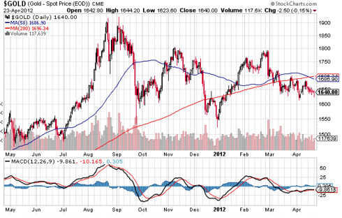 Gold 50 day SMA goes under 200 day SMA