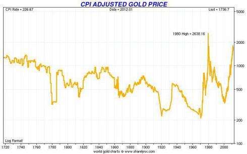 Spot Gold (LME) Adjusted for BLS CPI