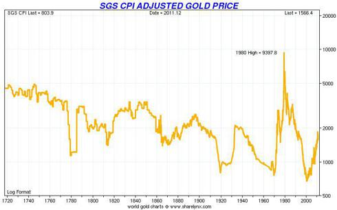 Spot Gold (LME) Adjusted for 1980 CPI (John Williams, Shadow Government Statistics)