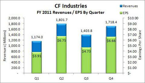 CF Industries FY 2011 Revenue & Earnings by Qtr