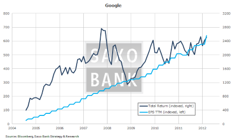 Google total return and EPS since 2004
