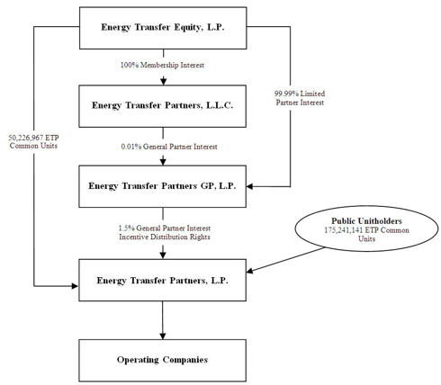 ETP Business Structure
