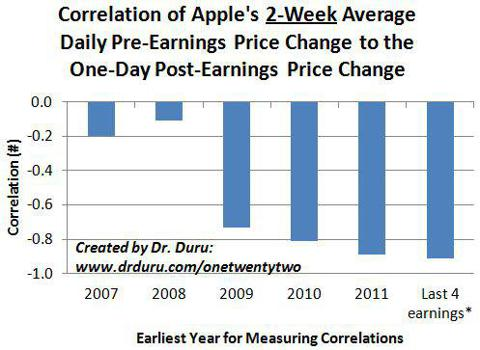 Correlation of Apple