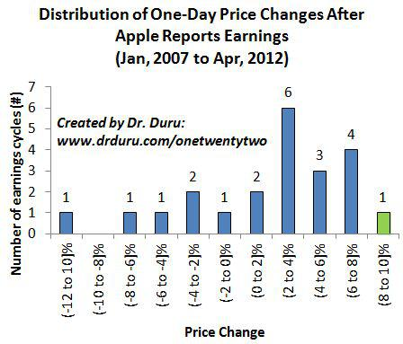 Distribution of One-Day Price Changes After Apple Reports Earnings (Jan, 2007 to Apr, 2012)