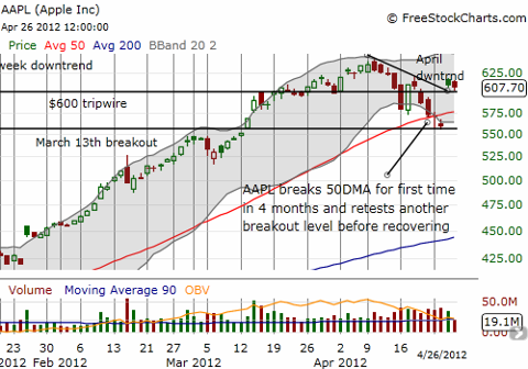 Apple breaks out above resistance but breaking to new all-time highs could be even tougher